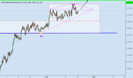 AUDUSD: AUD USD 4H Bullish