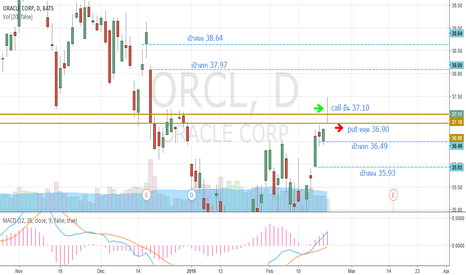 ORCL: ORCL