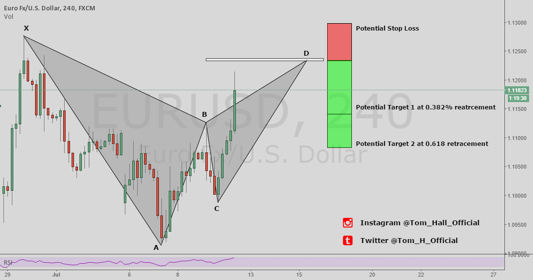 EUR/USD - BAT PATTERN