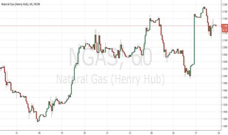 NGAS: Short Natural Gas