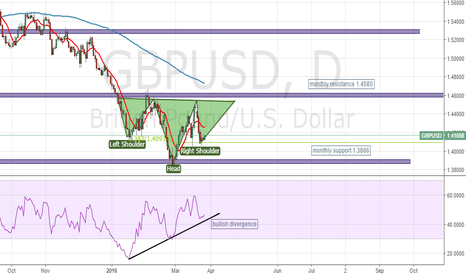 GBPUSD: GBP/USD head and shoulders