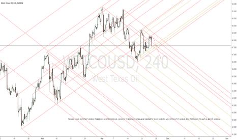 WTICOUSD: WTICOUSD WEST TEXAS OIL  Отпечаток глобальных уровней кривых лин