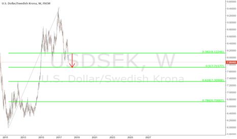 USDSEK: $USDSEK - weekly chart