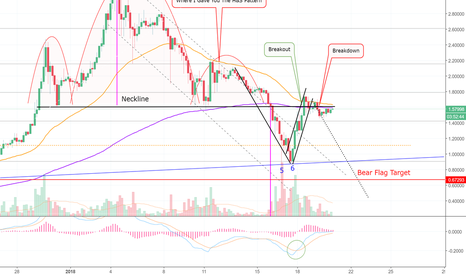 XRPUSD: Ripple Attempts To Rise From The Dead! (XRP)