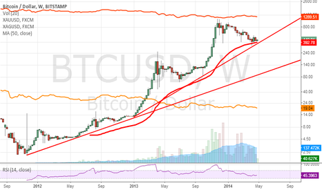 BTCUSD: Update of my previous chart with BITSTAMP prices.
