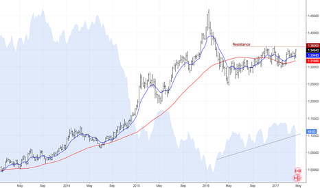 USDCAD: The beginning of a new uptrend?