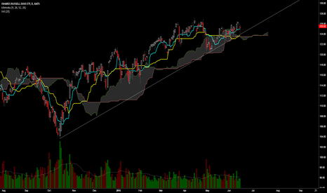 IWM: IWM bounces off rising support line once again.