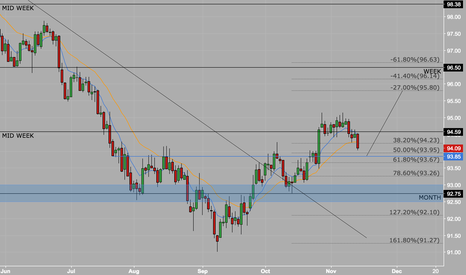 DXY: Ready for the next dollar rally ?