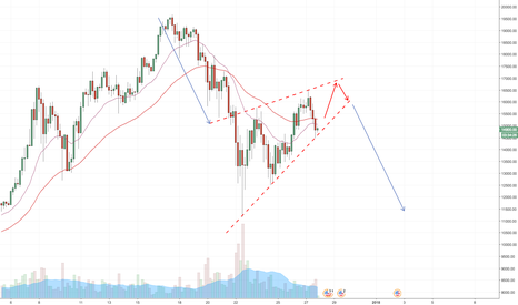 BTCUSD: BTC rising wedge