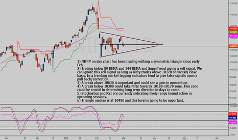 NIFTY: Nifty day chart analysis