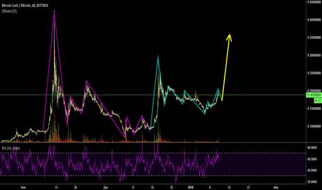 BCCBTC: Bitcoin Cash/Bitcoin. Волновой цикл