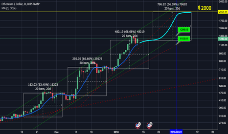 ETHUSD: ETH/USD Early February 2018 Price Prediction: $2000 USD !!!