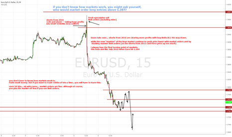 EURUSD: Do you know how the markets work?