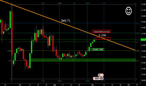 EURJPY: Exhaustion Zone (Nearing Top) Zone Resistence(Daily)