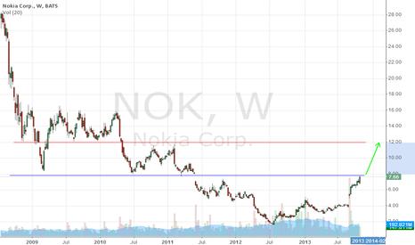 NOK: Waiting gap filled