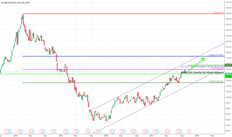 WYNN: WYNN 150 breakout can take it to 173 at 61.8 % retracement