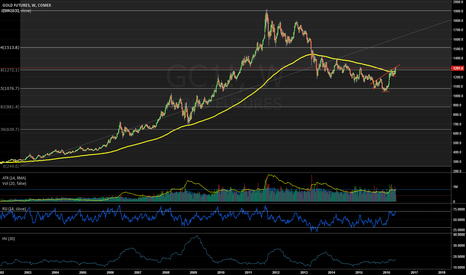 GC1!: Gold weekly chart looks like it might be giving us some upside