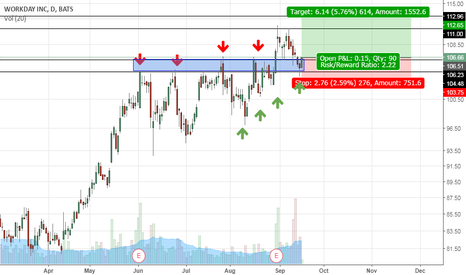 WDAY: WDAY - Support & Resistance