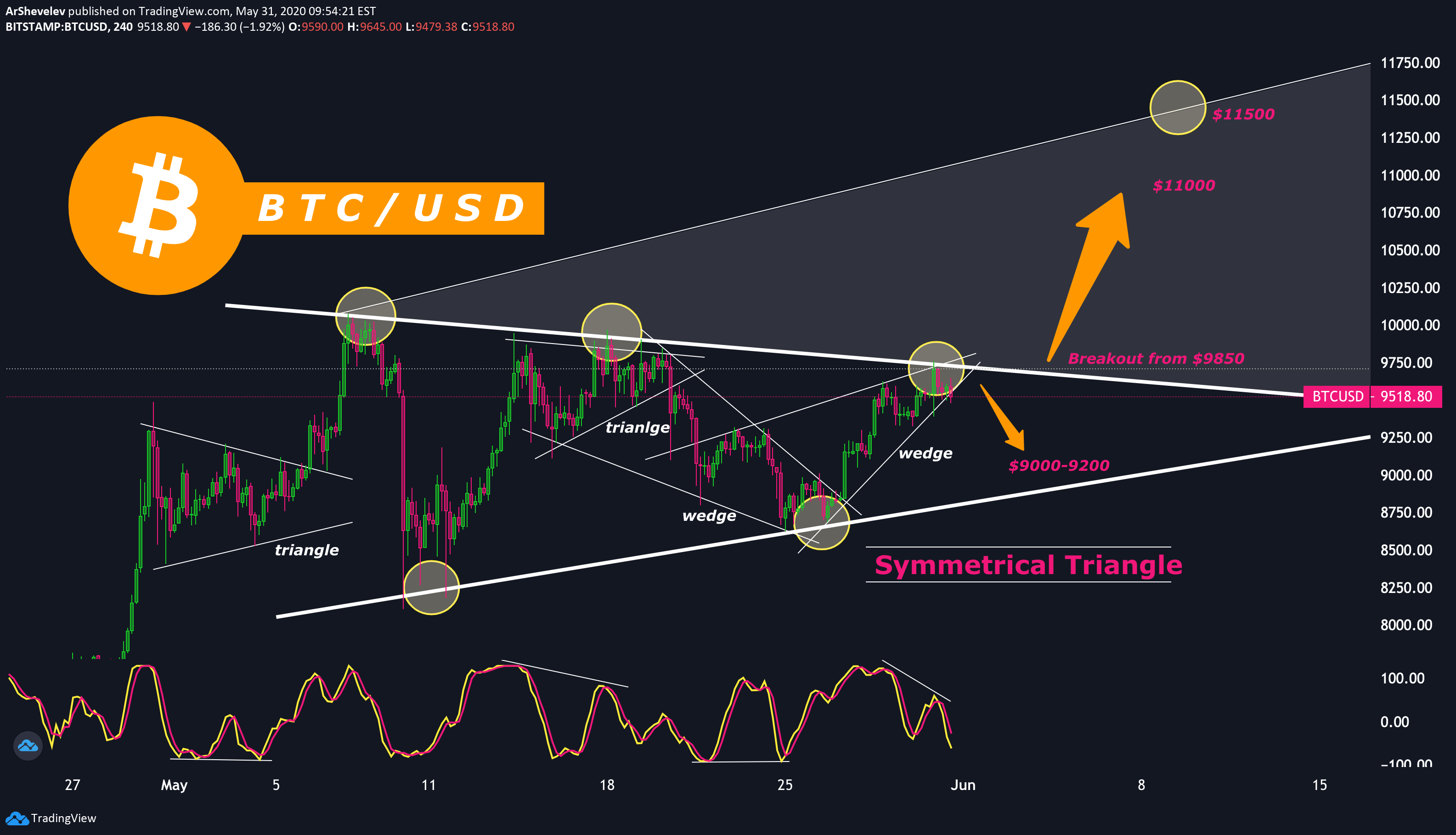 USD HUF Chart — U.S. Dollar to Hungarian Forint Rate — TradingView