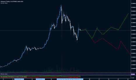 ETHUSD: Green OR Red?