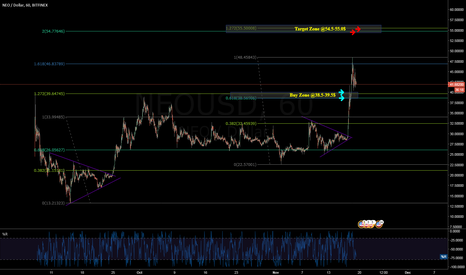 NEOUSD: NEO/USD - Temporary retracement, Re-Long near $38.5-39.5