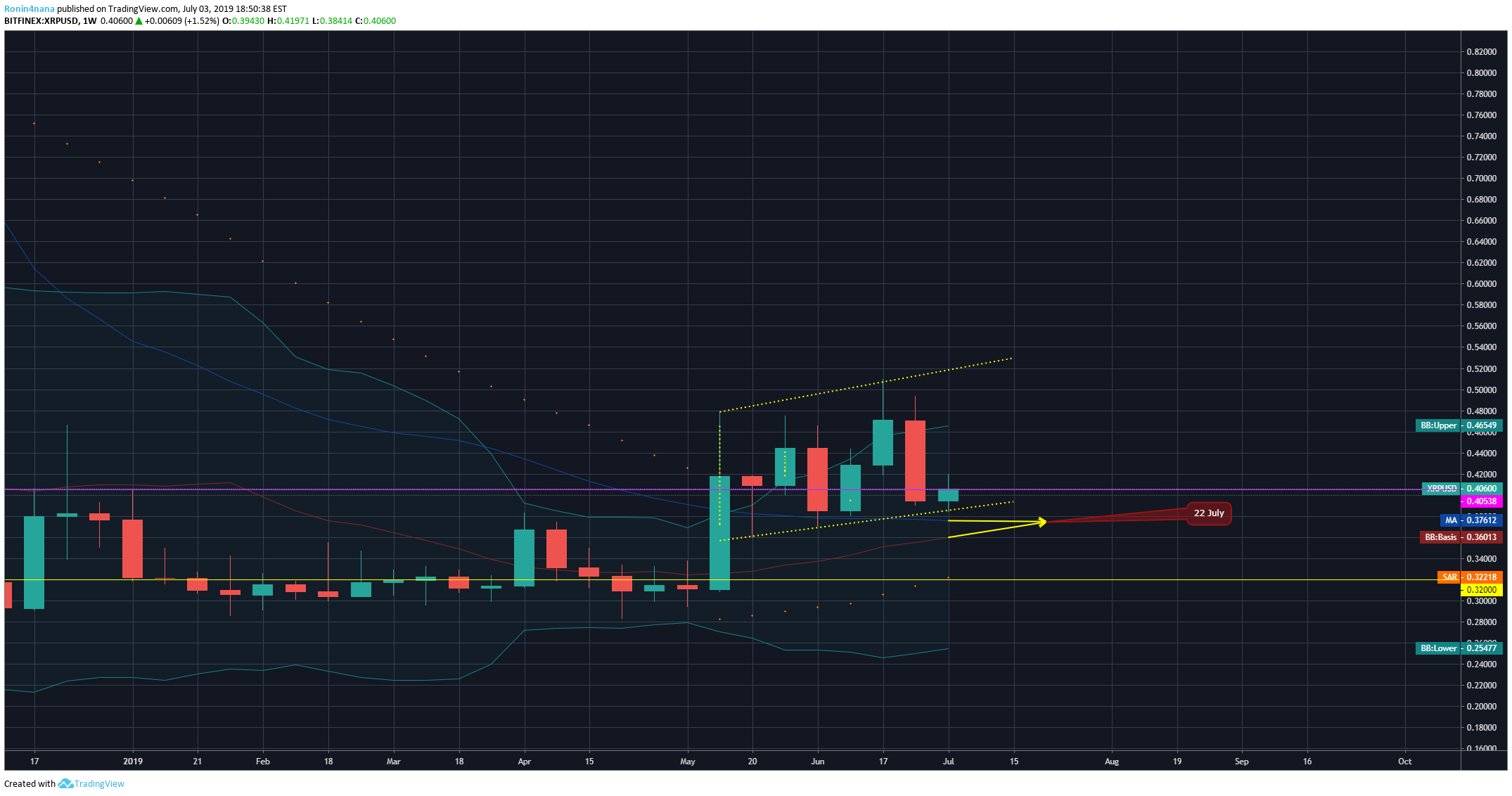 XRP Weekly MA crossover July 22'ish for BITFINEX:XRPUSD by