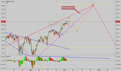 SPX: S&P500 Possible Long Term Direction Analysis