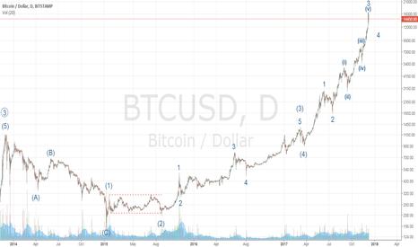 BTCUSD: Bitcoin (Primary 5th) Elliott Wave Count