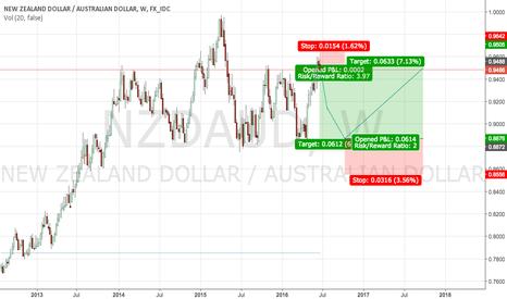 NZDAUD: NZD/AUD - Riding the wave