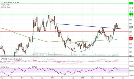 PTC: Cup & Handle BO in weekly chart