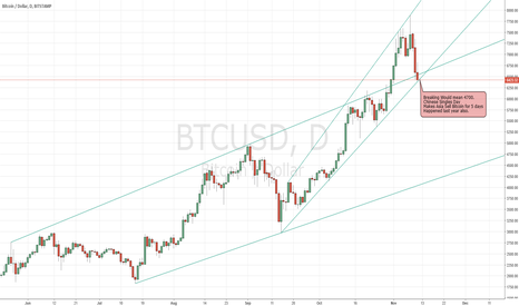 BTCUSD: Bitcoin Short Perhaps
