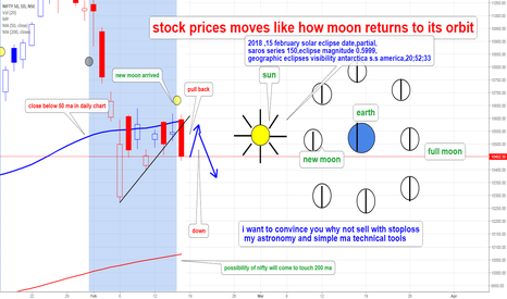 NIFTY: nifty moon phases and solar cycle