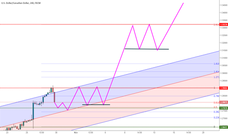 USDCAD: USD_CAD: Dont miss the Wave 3