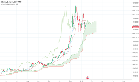 BTCUSD: Bitcoin 14.01