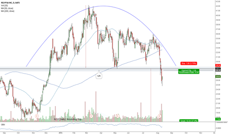 RLYP: RLYP(Daily). Rounding Top.