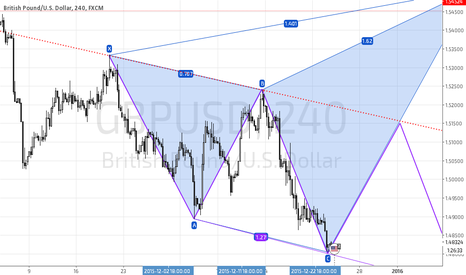 GBPUSD: GBPUSD Bullish Shark development or three drive