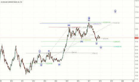 DXY: An alternative count for DXY - bullish