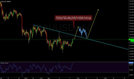 XAUUSD: GOLD - Buy is coming !!!