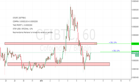 CFIBTC: CFI/BTC  Se muestra positivo