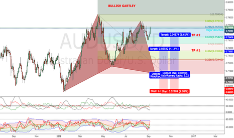 AUDUSD: Potential Perfect Bullish Gartley