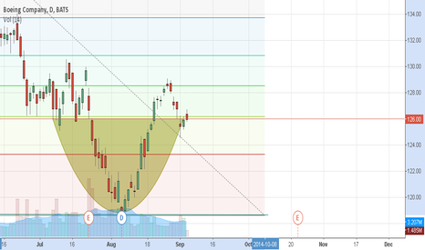 BA: BA - Boeing: Fib Retracement and with Cup and Handle