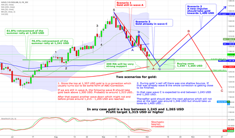 XAUUSD: Gold - Two scenarios with a buy between 1,245 and 1,265 USD