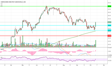 CANFINHOME: CANFINHOME bounce from medium term support