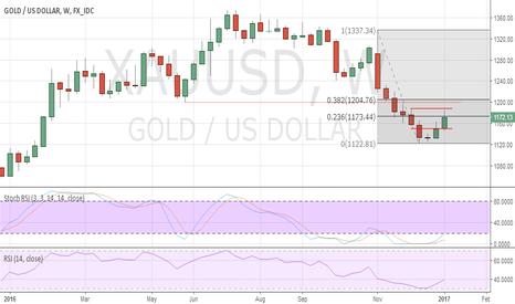 XAUUSD: Gold posting a corrective bounce