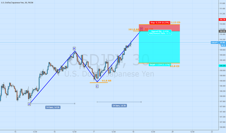 USDJPY: Short USD/JPY at perfect ABCD Pattern