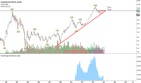 SWKS: Monthly view shows 78.25 key level to overtake