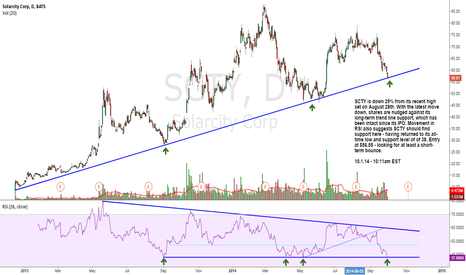 SCTY: SCTY - LT Trend Line Support