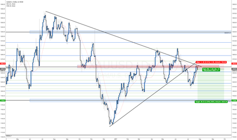 XAUUSD: Gold short opportunity? Daily analysis