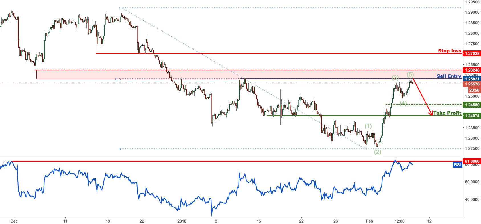 USDCAD forming a strong reversal formation, prepare to sell