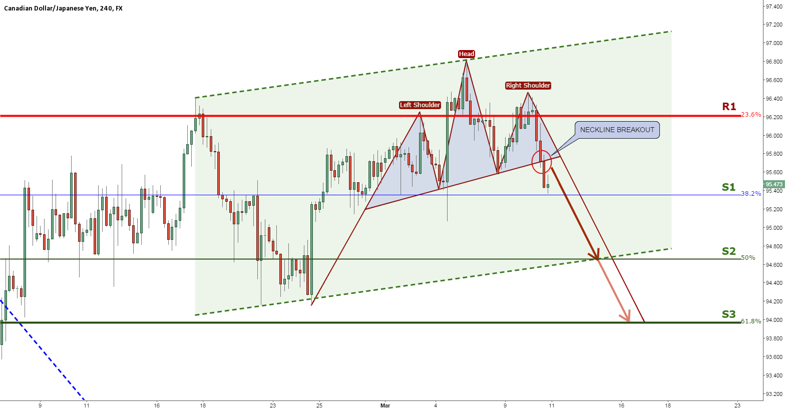 CADJPY - BEARS TAKING OVER